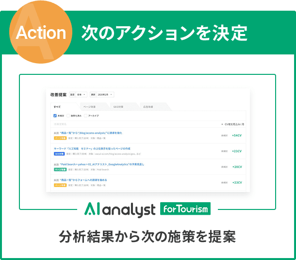 Action 次のアクションを決定 分析結果から次の施策を提案