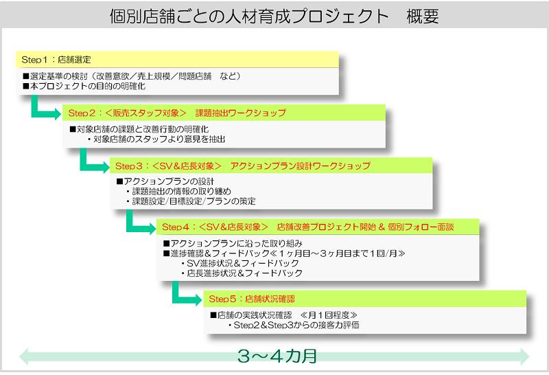 JALUX様_プロジェクト概要
