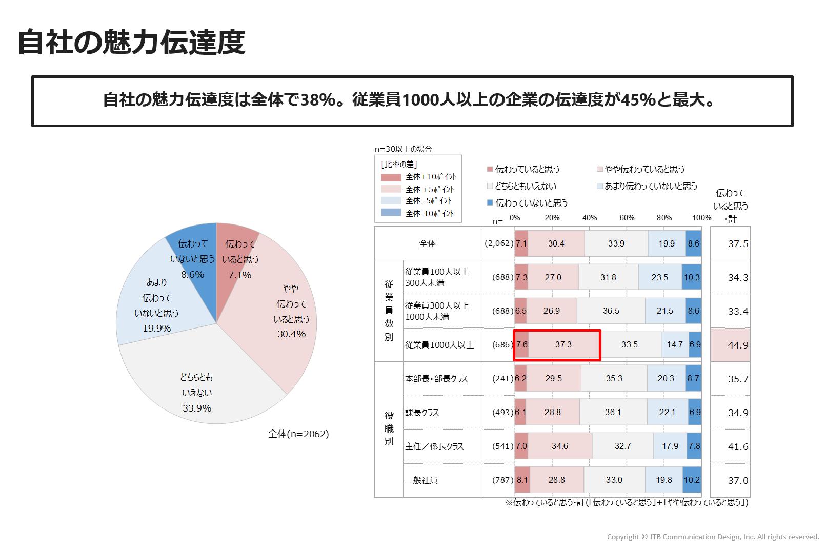 https://www.jtbcom.co.jp/article/img/commu-figure5.png