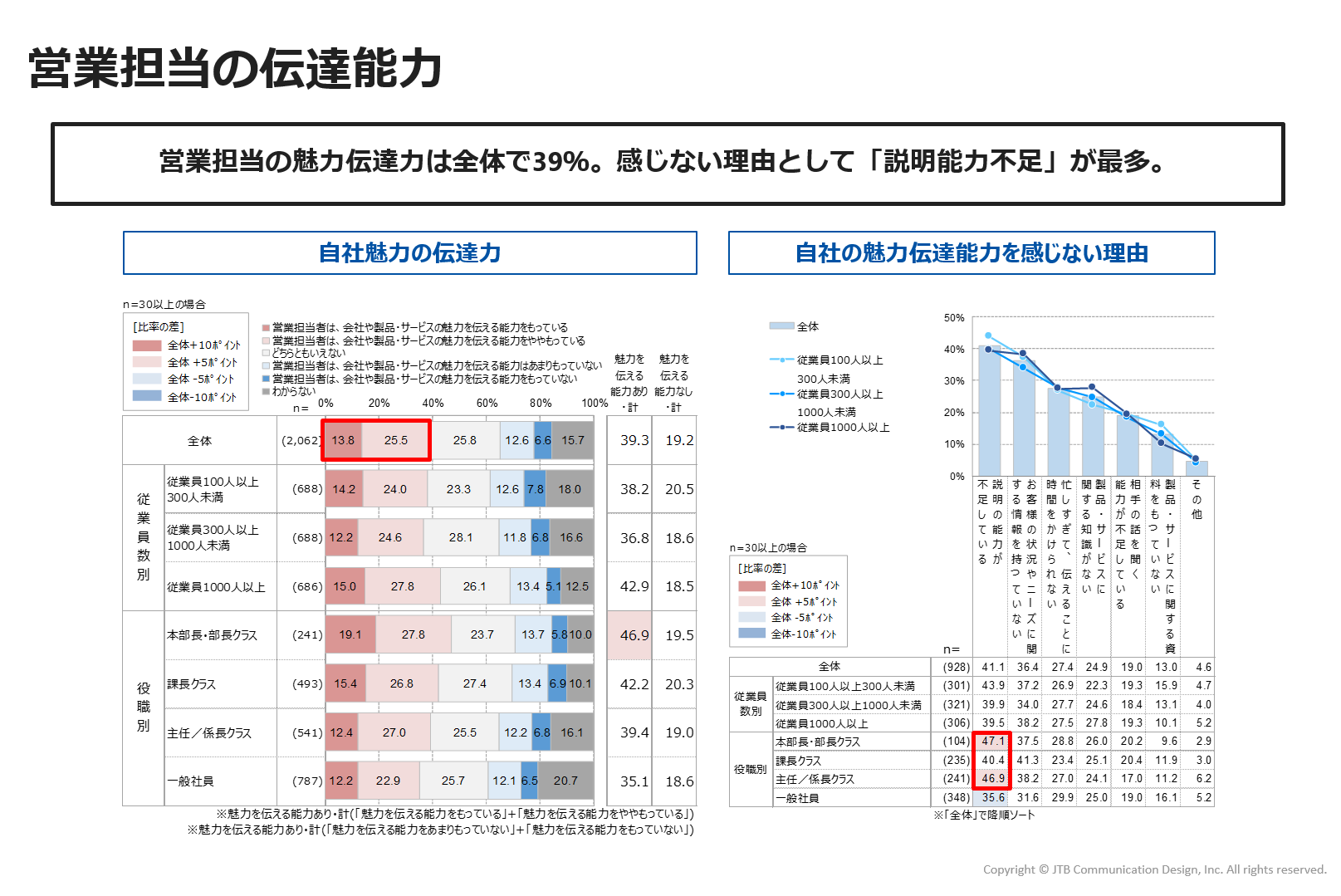 https://www.jtbcom.co.jp/article/img/commu-figure6.png