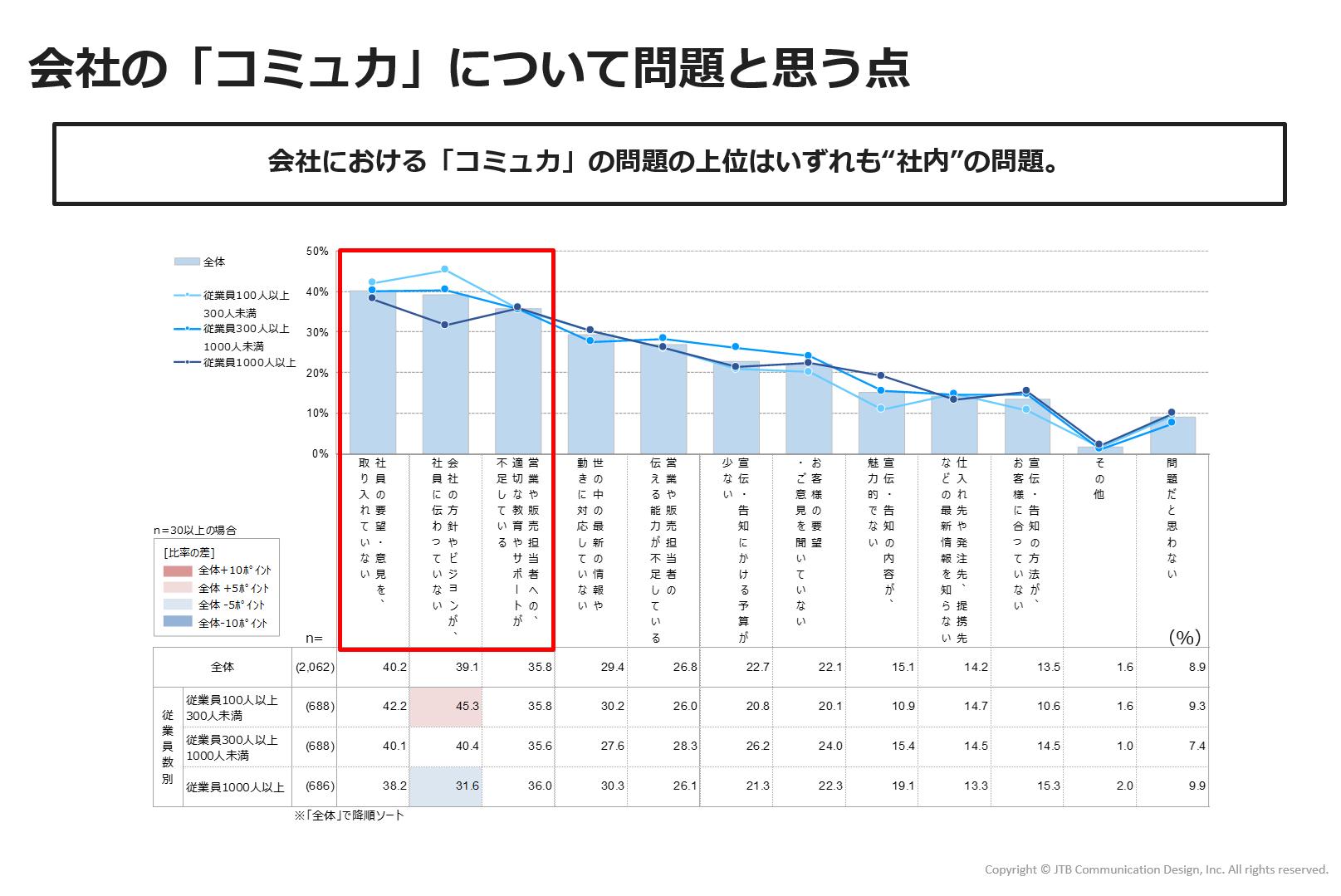 https://www.jtbcom.co.jp/article/img/commu-figure7.png