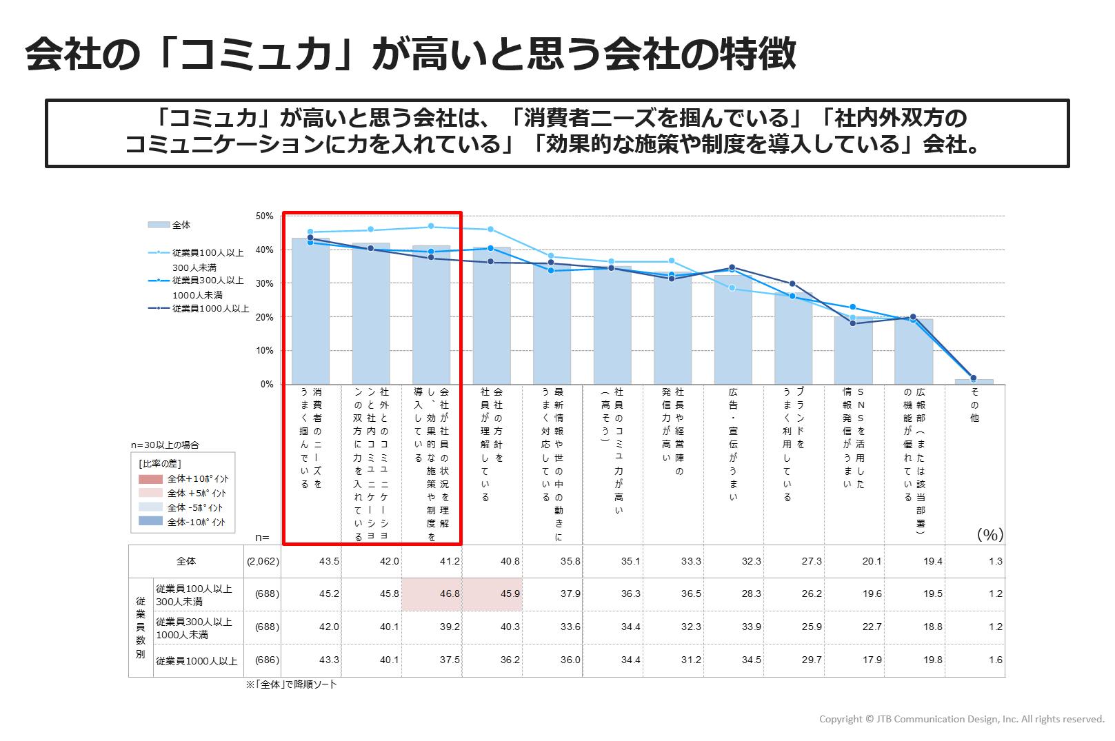 https://www.jtbcom.co.jp/article/img/commu-figure8.png