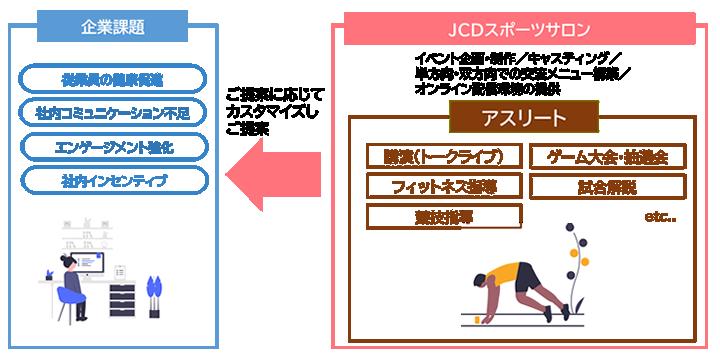 JTBオンラインスポーツサロンの仕組みイメージ
